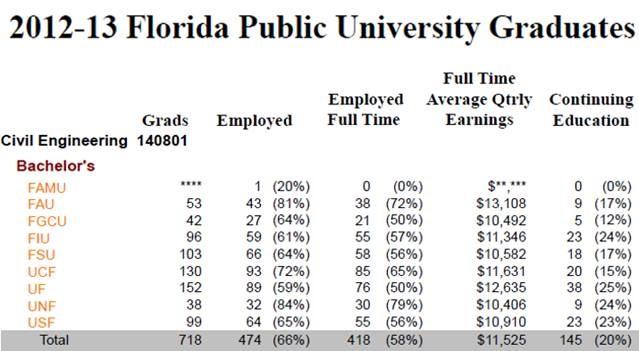 FAU civil engineering program graduates had the highest ...